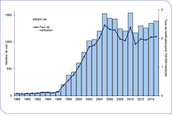 Évolution des cas de légionelloses en France - Marin Plomberie