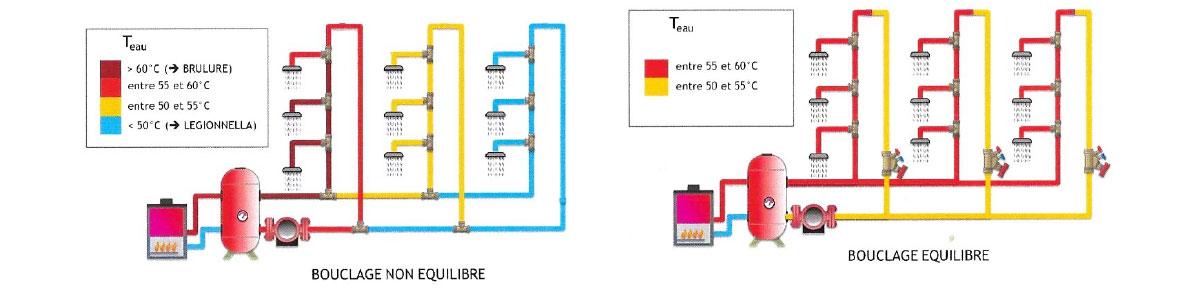 Équilibrage hydraulique des réseaux de bouclage sanitaire (ECS) - Marin Plomberie